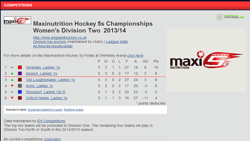 Maxinutrition Hockey Championships Div 2 Table